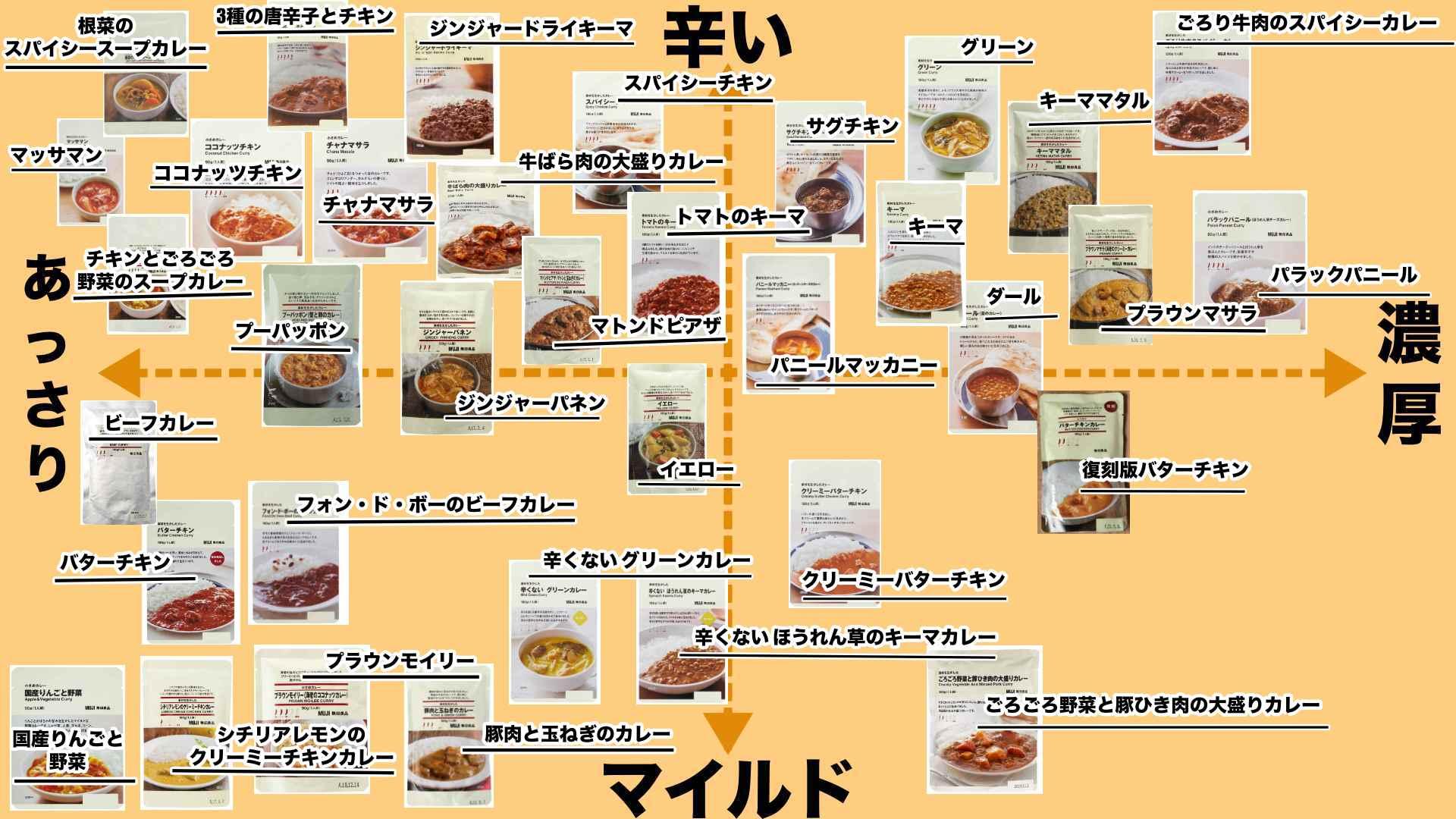 無印食品レトルトカレー早見表